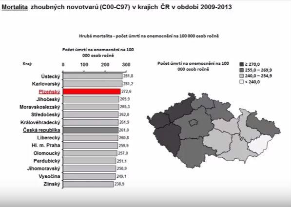 Mortalita nádorů v ČR