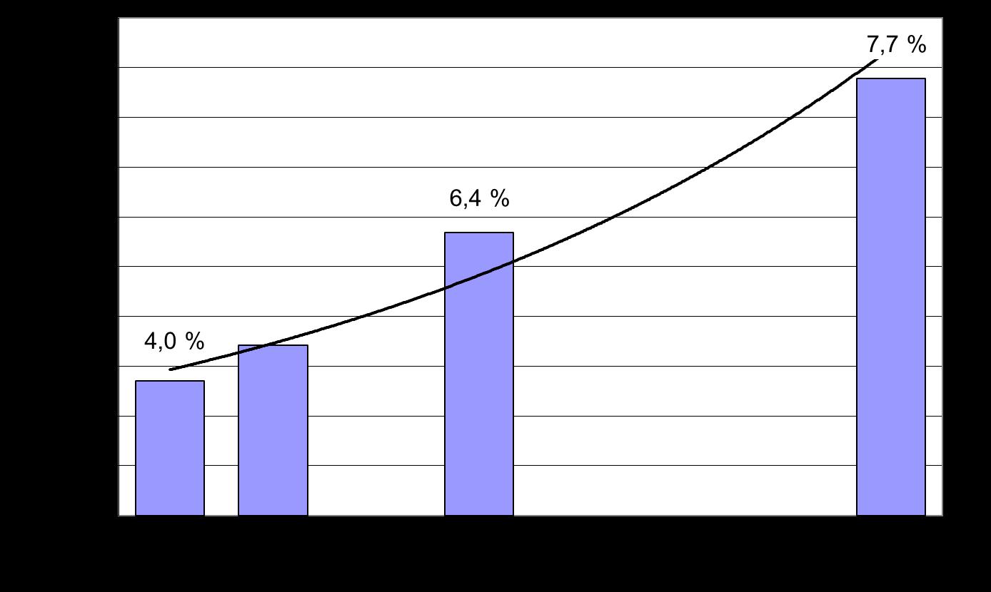 Trend vývoje počtu diabetiků ve světě